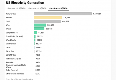 Renewables = 23% of US Electricity in November 2020